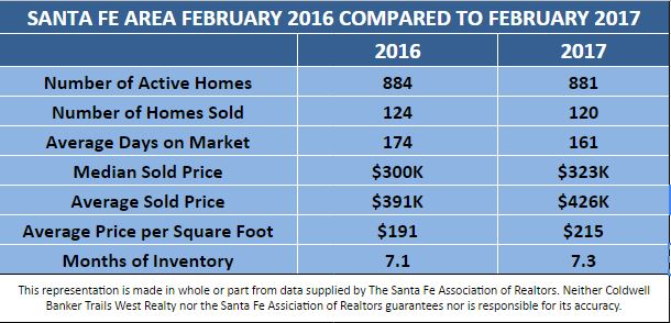 Feb. '17 vs. Feb. '16 Stats