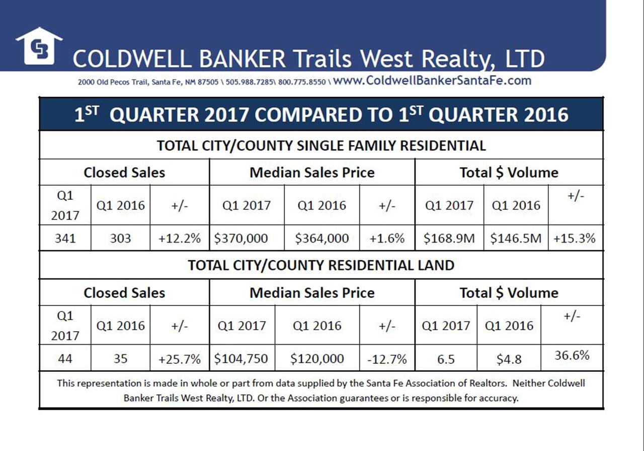 1st Quarter 2017 Stats Compared to 1st Quarter 2016