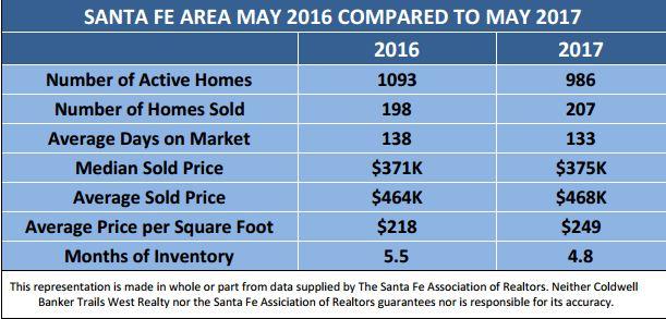 May '17 vs. May '16 Stats