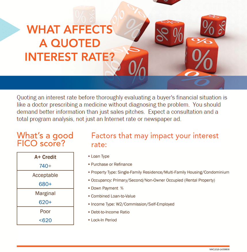 What Affects a Quoted Interest Rate? from Academy Mortgage