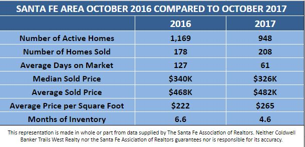October '17 Stats vs. October Stats '16